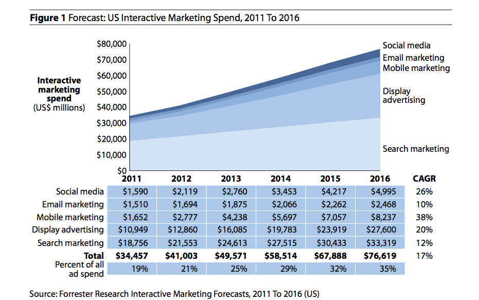 Forrester Digital Mktg Spend Forecast