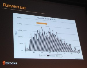 Revenue in Play Stage