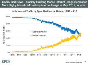モバイル広告がデスクトップ広告を抜く