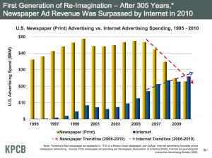 ネット広告が新聞広告を抜く