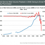 郵政事業の急落